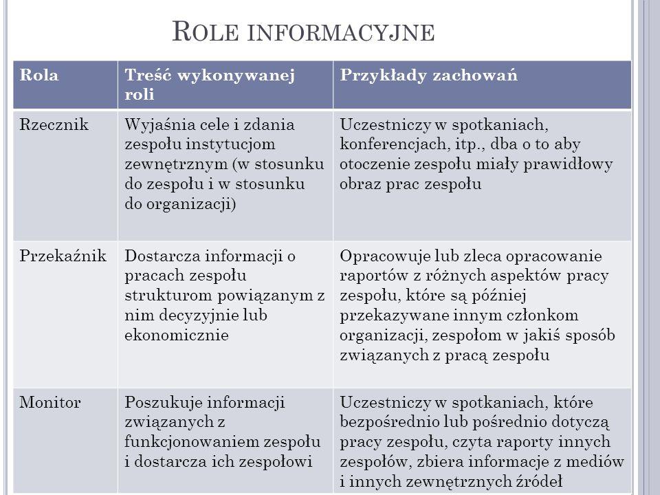 Role informacyjne Rola Treść wykonywanej roli Przykłady zachowań