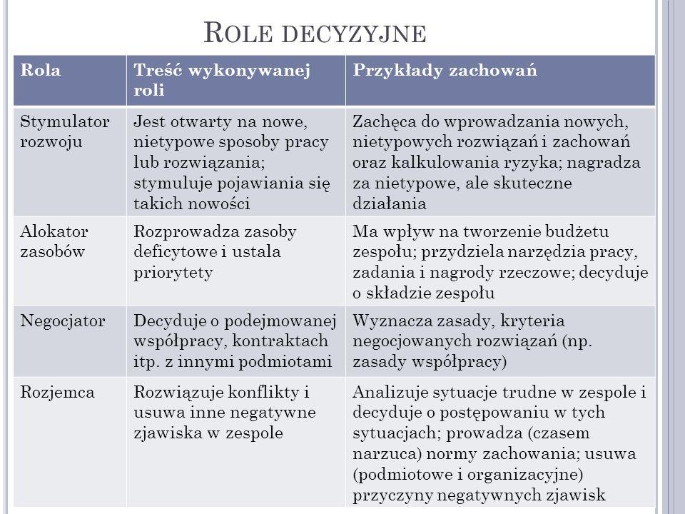 Role decyzyjne Rola Treść wykonywanej roli Przykłady zachowań