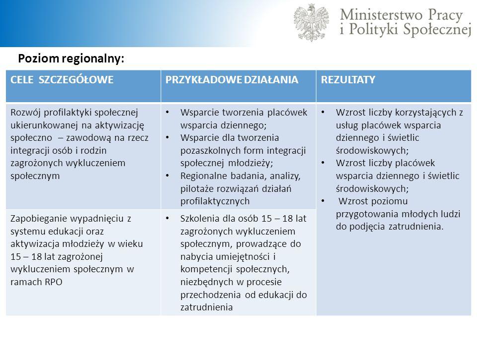 Poziom regionalny: CELE SZCZEGÓŁOWE PRZYKŁADOWE DZIAŁANIA REZULTATY