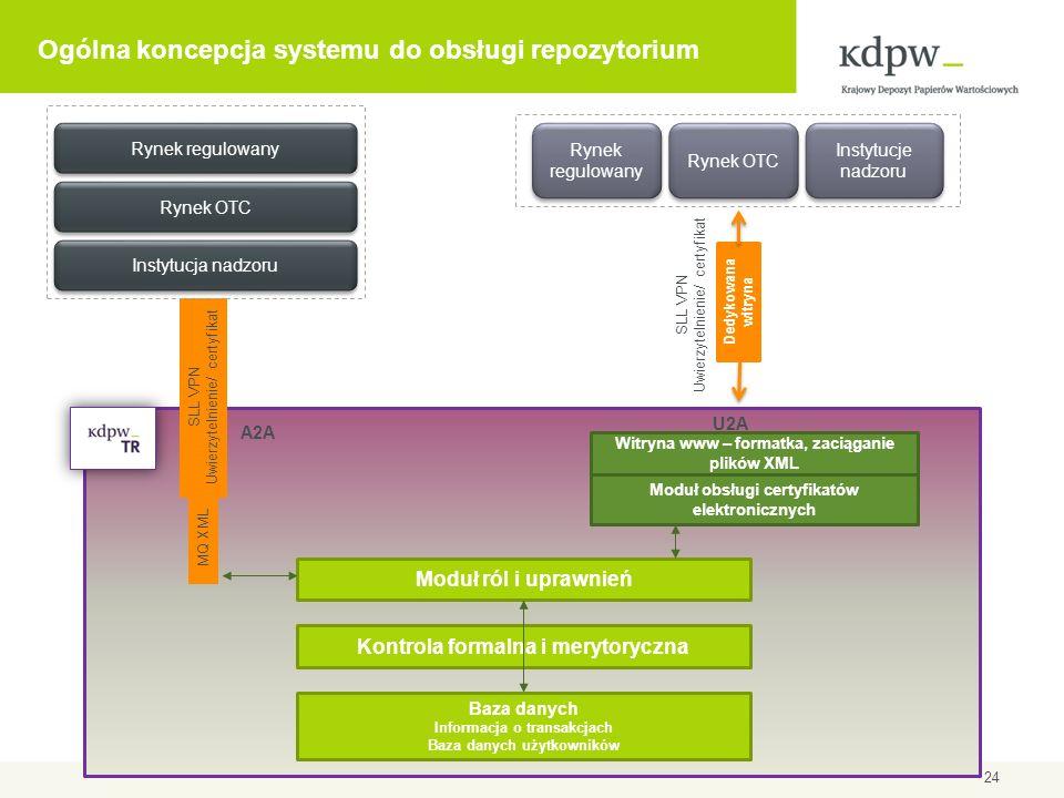 Ogólna koncepcja systemu do obsługi repozytorium