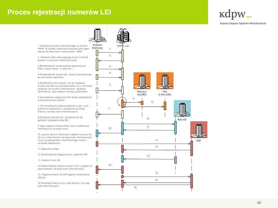 Proces rejestracji numerów LEI