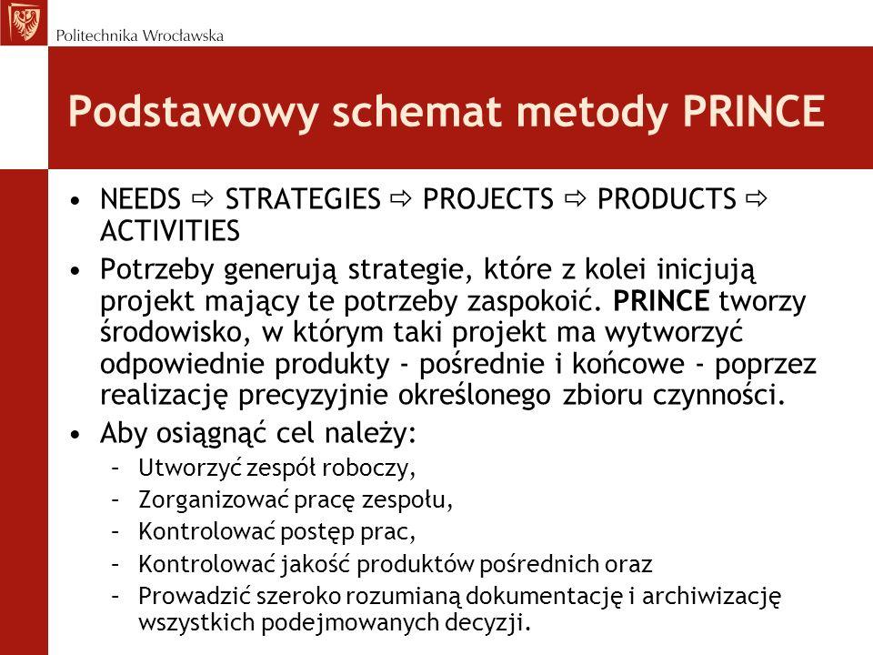 Podstawowy schemat metody PRINCE