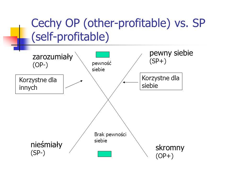 Cechy OP (other-profitable) vs. SP (self-profitable)