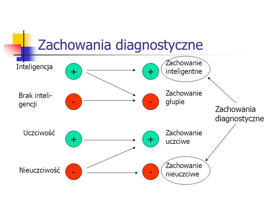Zachowania diagnostyczne