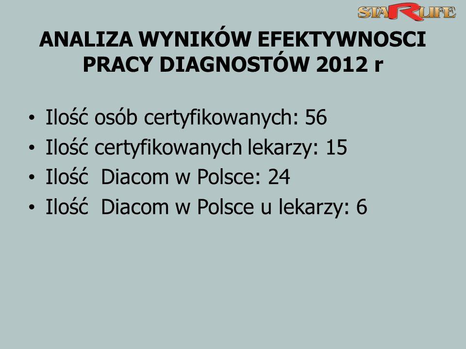 ANALIZA WYNIKÓW EFEKTYWNOSCI PRACY DIAGNOSTÓW 2012 r