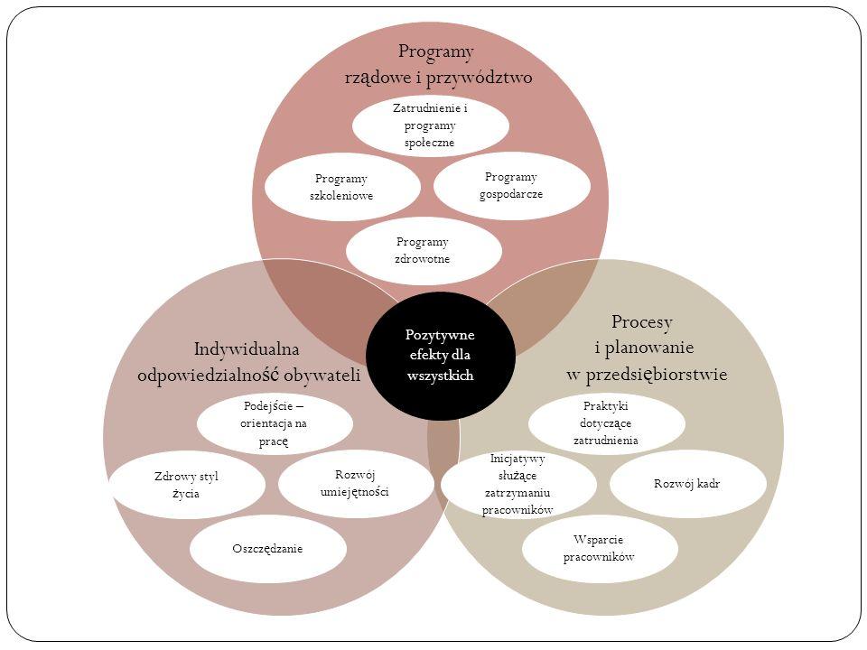 odpowiedzialność obywateli Procesy i planowanie w przedsiębiorstwie