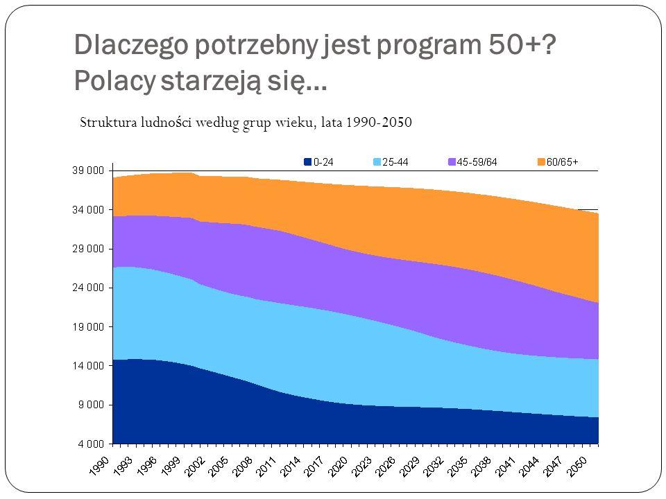 Dlaczego potrzebny jest program 50+ Polacy starzeją się...