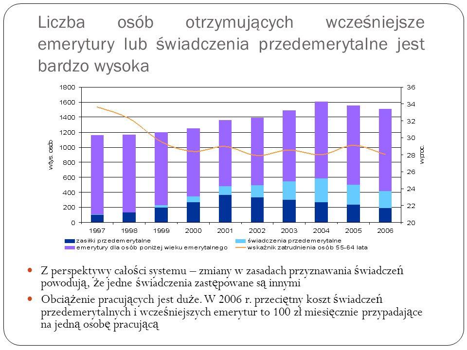 Liczba osób otrzymujących wcześniejsze emerytury lub świadczenia przedemerytalne jest bardzo wysoka