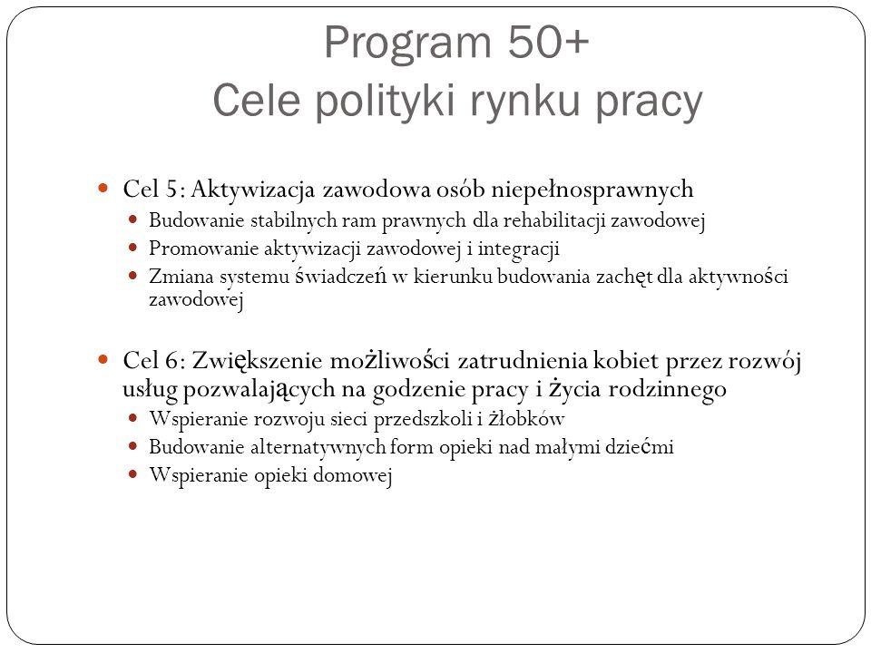 Program 50+ Cele polityki rynku pracy