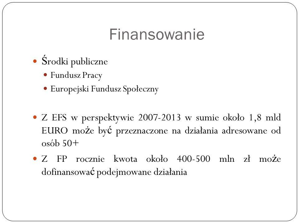 Finansowanie Środki publiczne