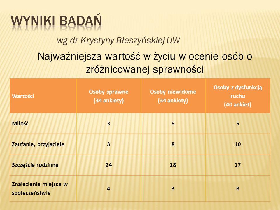 wg dr Krystyny Błeszyńskiej UW