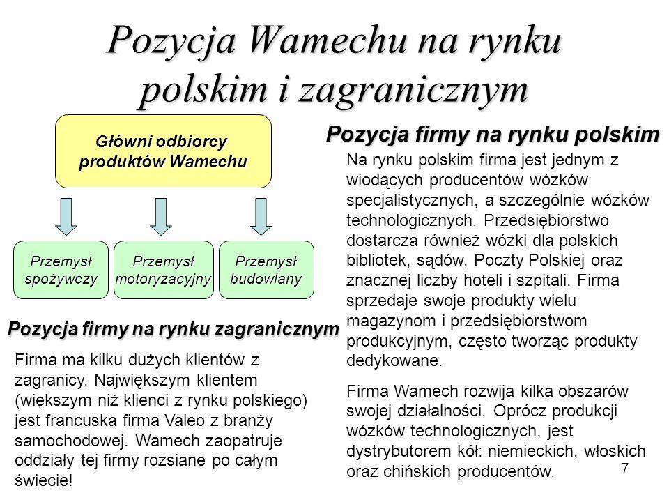 Pozycja Wamechu na rynku polskim i zagranicznym