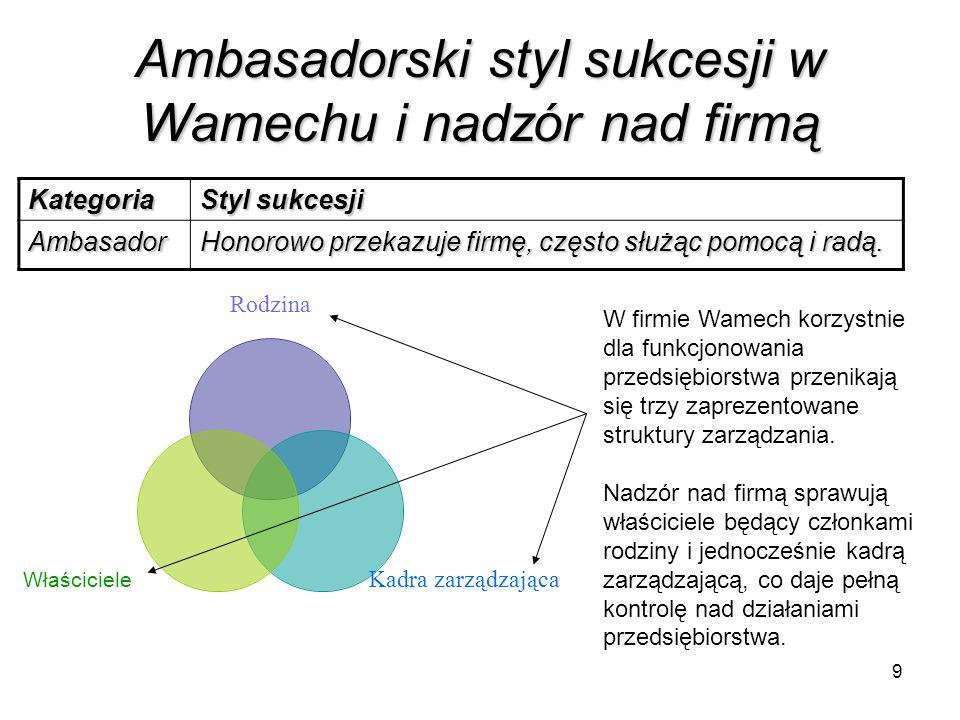 Ambasadorski styl sukcesji w Wamechu i nadzór nad firmą