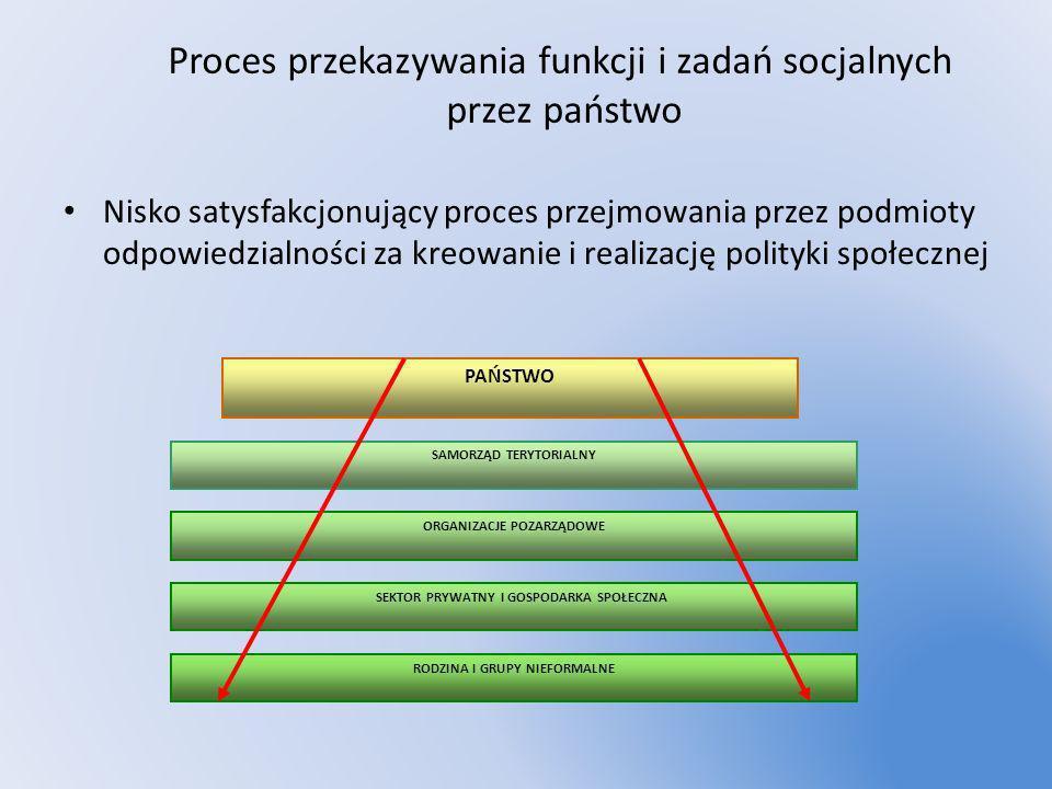 Proces przekazywania funkcji i zadań socjalnych przez państwo
