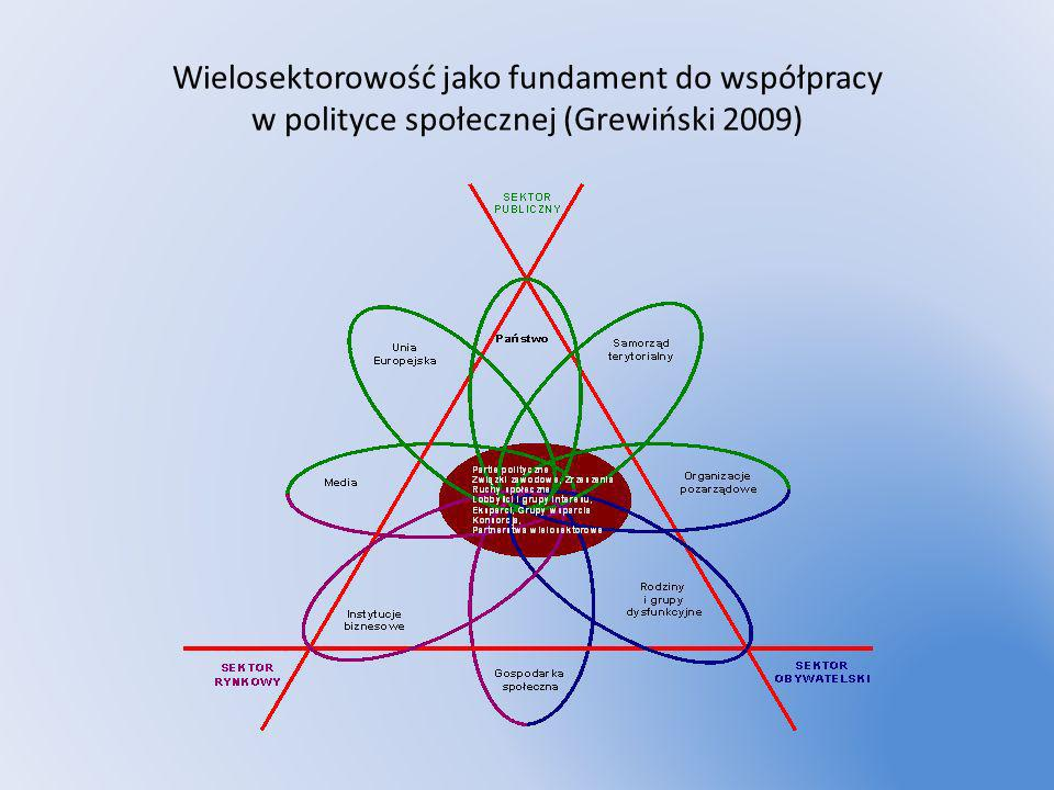 Wielosektorowość jako fundament do współpracy w polityce społecznej (Grewiński 2009)