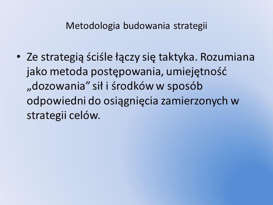 Metodologia budowania strategii