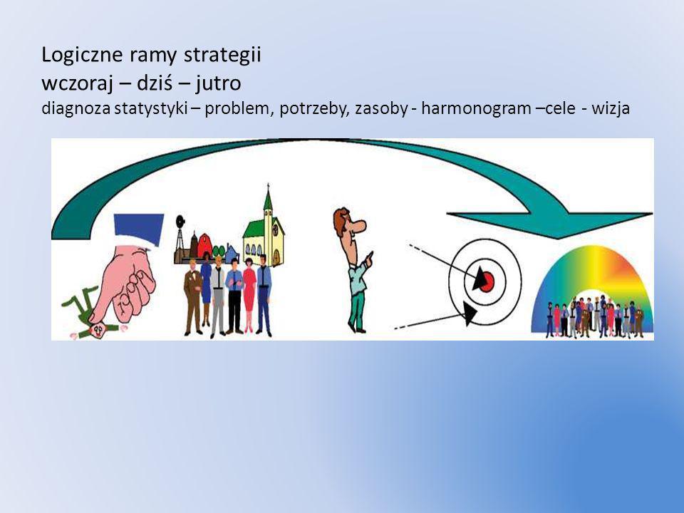 Logiczne ramy strategii wczoraj – dziś – jutro diagnoza statystyki – problem, potrzeby, zasoby - harmonogram –cele - wizja