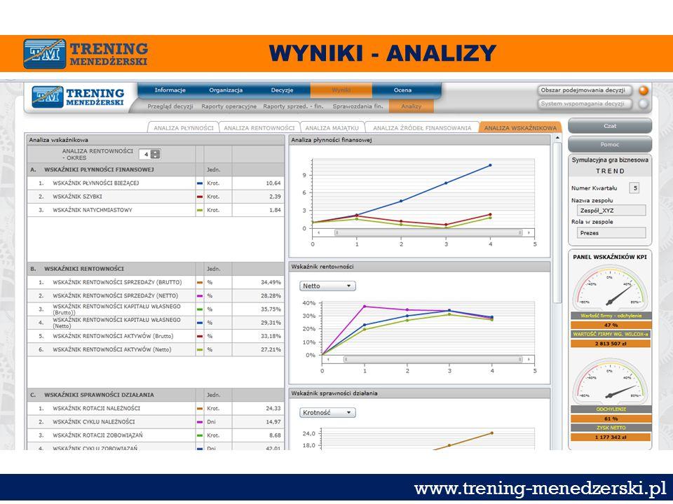 WYNIKI - ANALIZY www.trening-menedzerski.pl