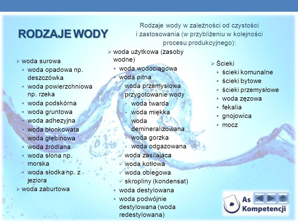 Rodzaje wody Rodzaje wody w zależności od czystości