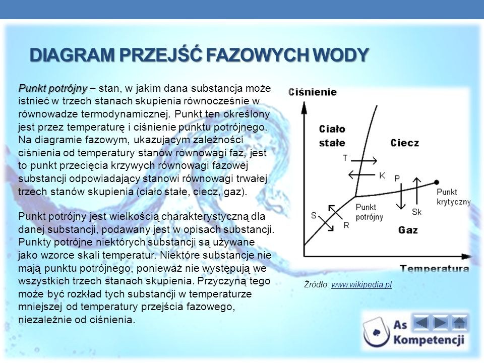 Diagram przejść fazowych wody