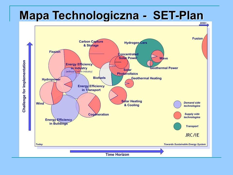 Mapa Technologiczna - SET-Plan