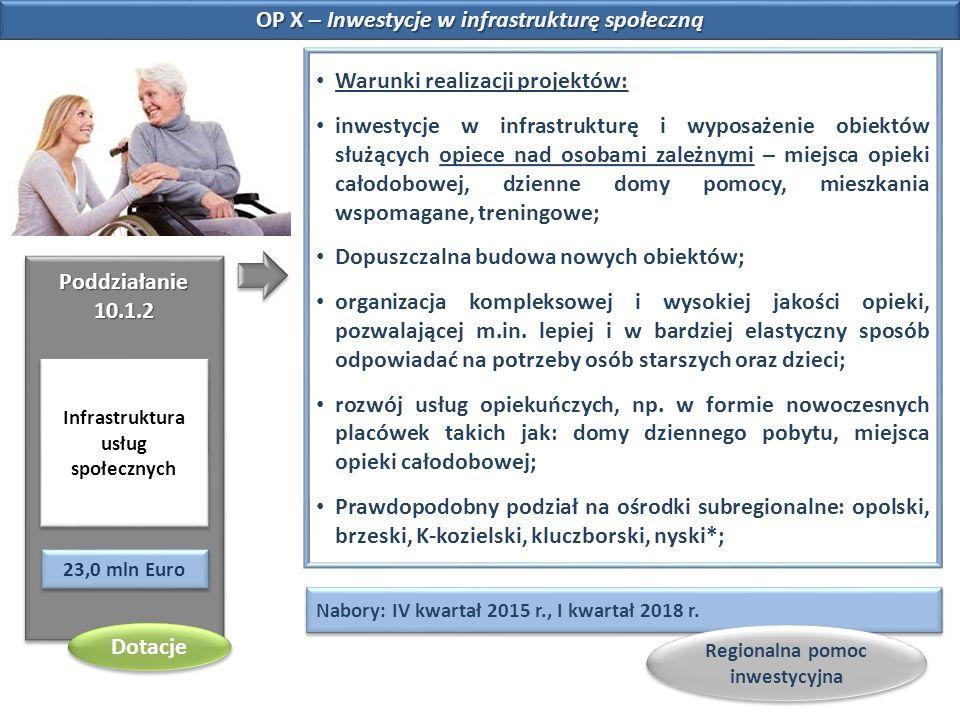 OP X – Inwestycje w infrastrukturę społeczną