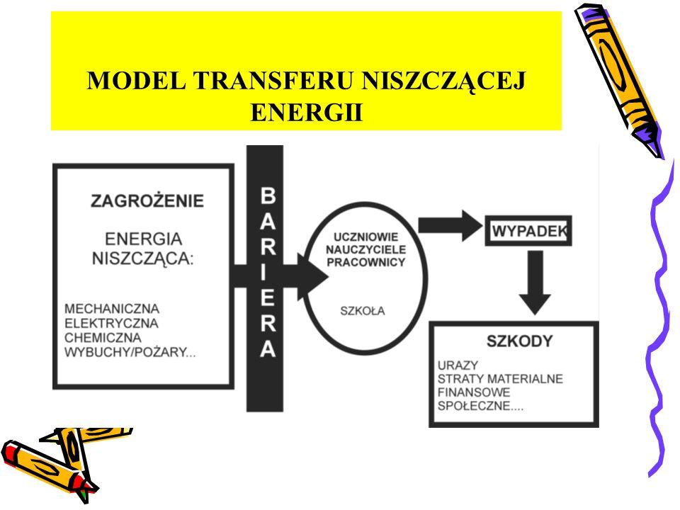 MODEL TRANSFERU NISZCZĄCEJ ENERGII