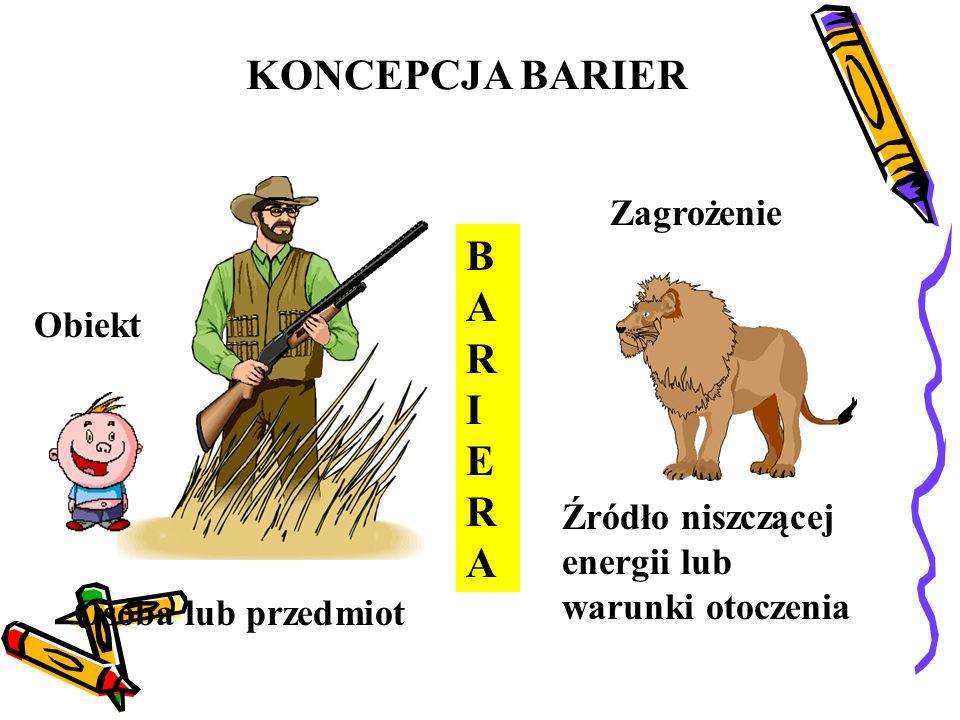 KONCEPCJA BARIER BARIERA Zagrożenie Obiekt
