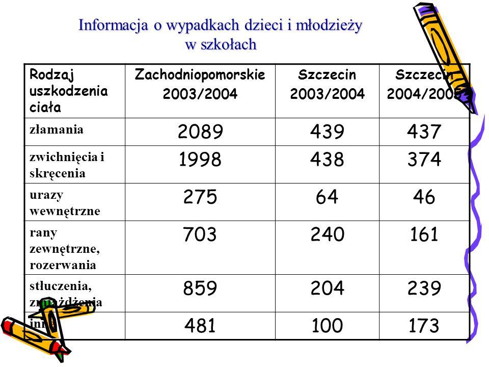Informacja o wypadkach dzieci i młodzieży w szkołach
