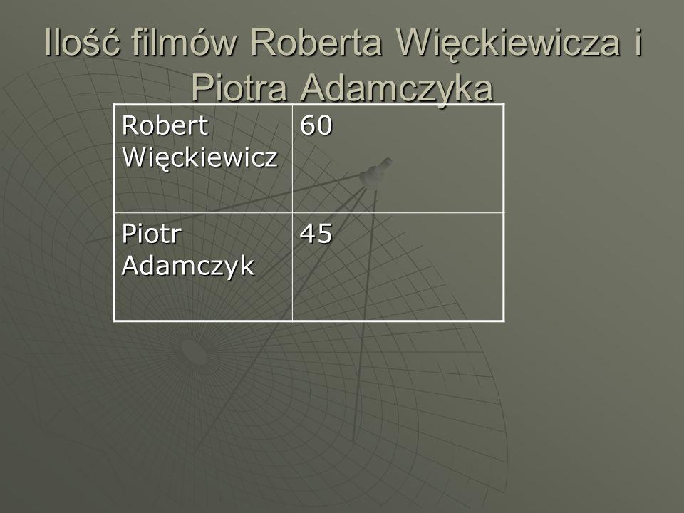 Ilość filmów Roberta Więckiewicza i Piotra Adamczyka