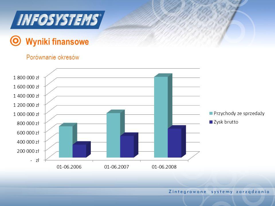 Wyniki finansowe Porównanie okresów