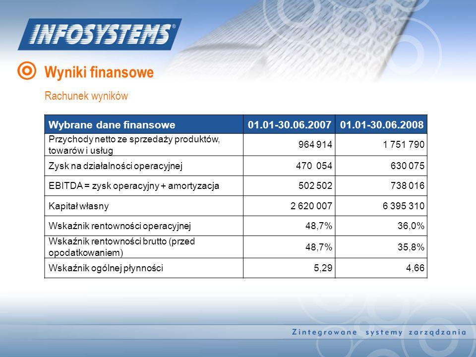 Wyniki finansowe Rachunek wyników Wybrane dane finansowe