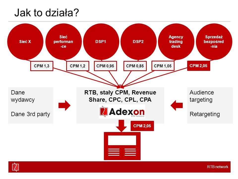 Sprzedaż bezpośred-nia RTB, stały CPM, Revenue Share, CPC, CPL, CPA