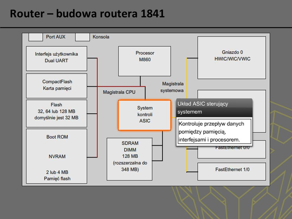 Router – budowa routera 1841