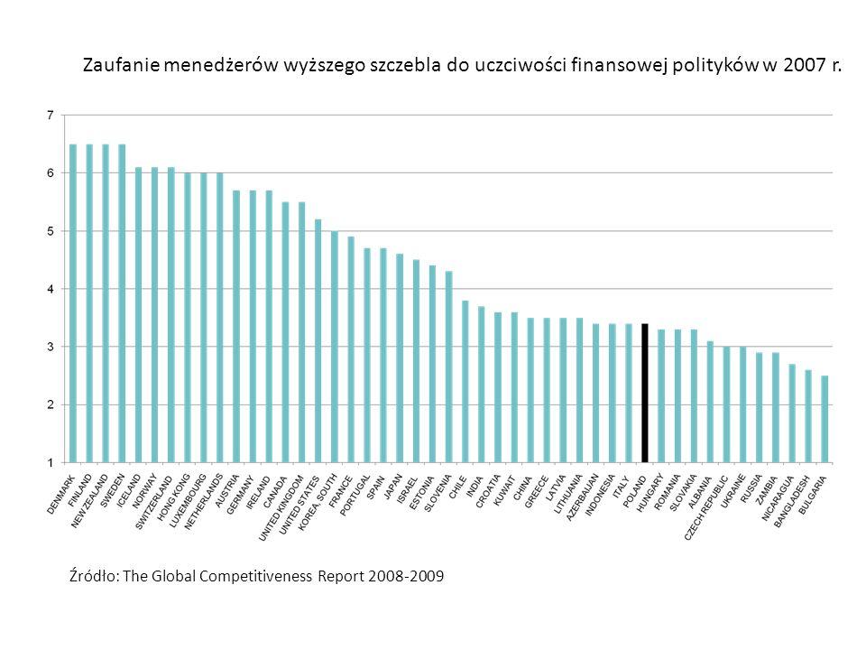 Zaufanie menedżerów wyższego szczebla do uczciwości finansowej polityków w 2007 r.
