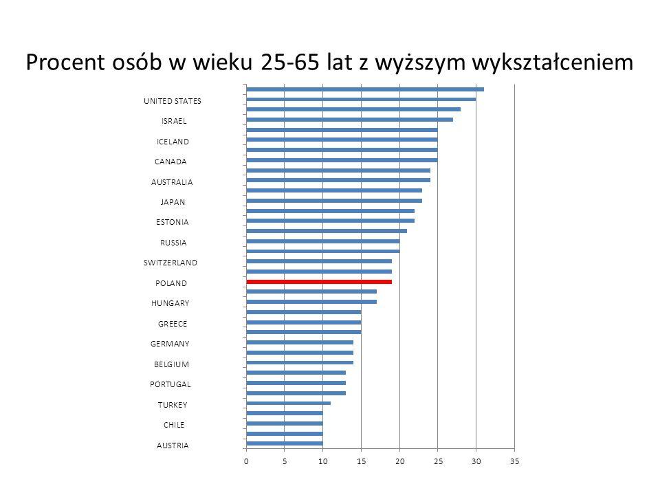 Procent osób w wieku 25-65 lat z wyższym wykształceniem