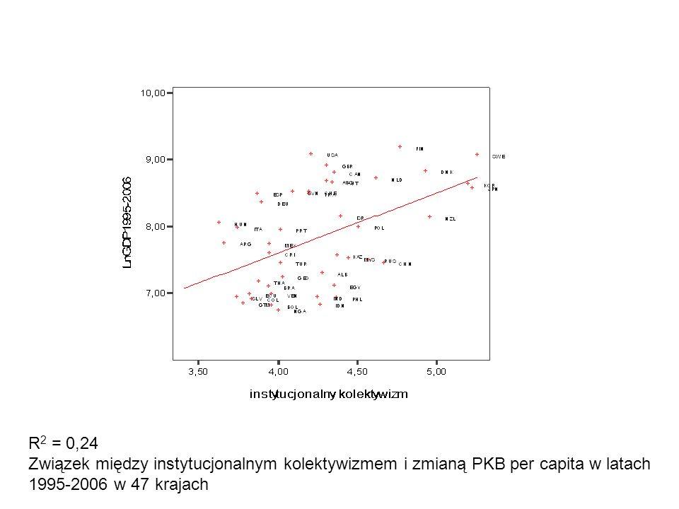 R2 = 0,24 Związek między instytucjonalnym kolektywizmem i zmianą PKB per capita w latach 1995-2006 w 47 krajach.