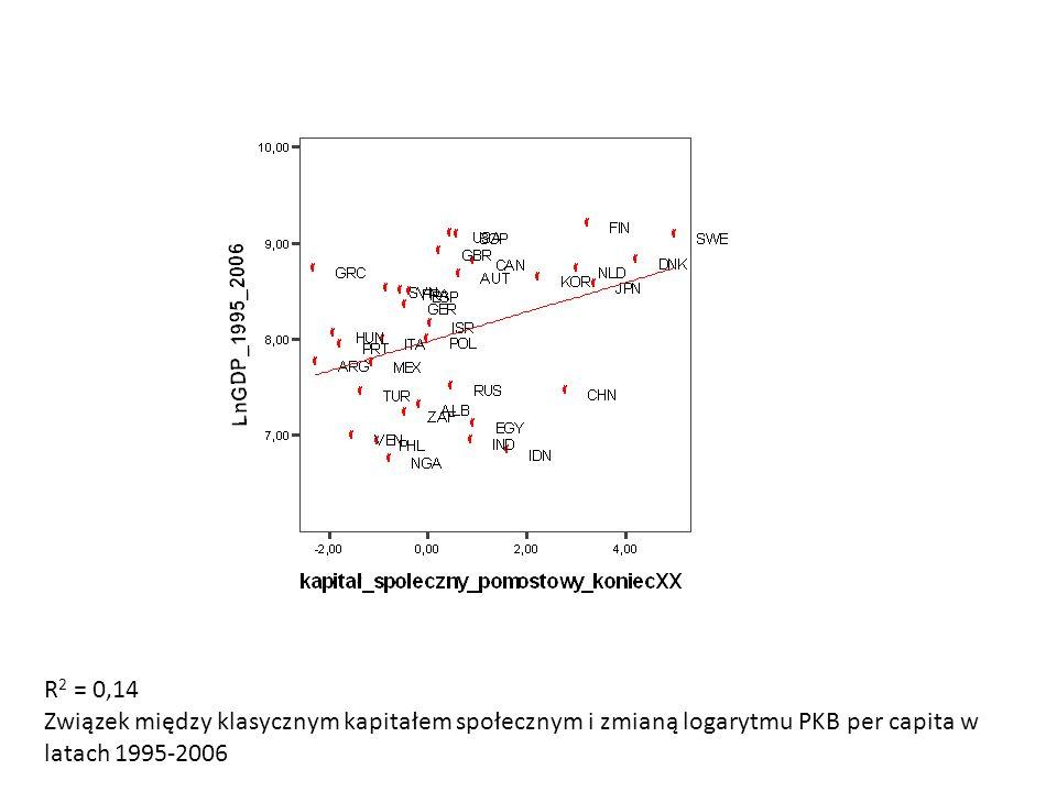 R2 = 0,14 Związek między klasycznym kapitałem społecznym i zmianą logarytmu PKB per capita w latach 1995-2006.