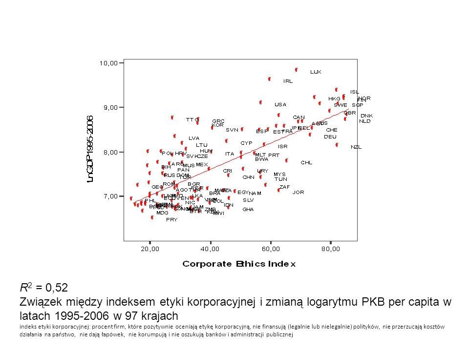 R2 = 0,52 Związek między indeksem etyki korporacyjnej i zmianą logarytmu PKB per capita w latach 1995-2006 w 97 krajach.
