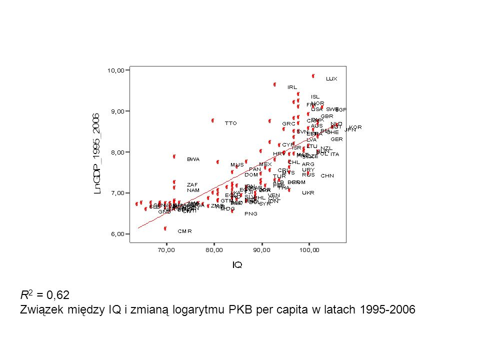 R2 = 0,62 Związek między IQ i zmianą logarytmu PKB per capita w latach 1995-2006