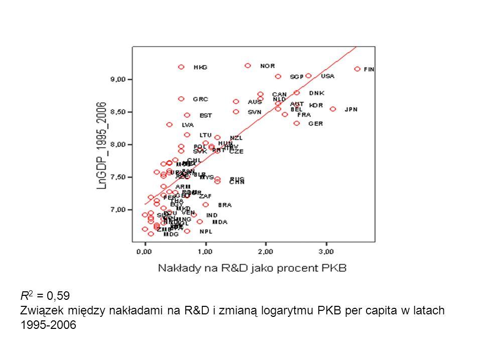 R2 = 0,59 Związek między nakładami na R&D i zmianą logarytmu PKB per capita w latach 1995-2006