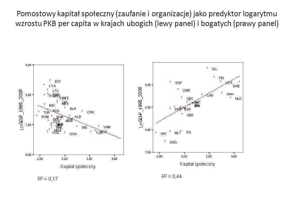 Pomostowy kapitał społeczny (zaufanie i organizacje) jako predyktor logarytmu wzrostu PKB per capita w krajach ubogich (lewy panel) i bogatych (prawy panel)
