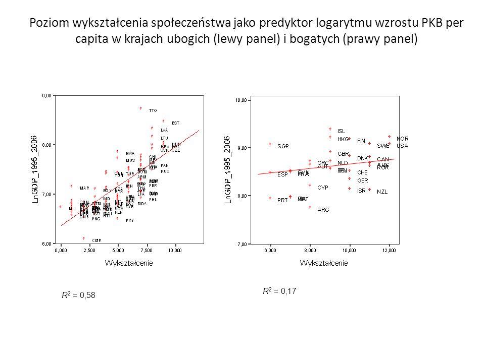 Poziom wykształcenia społeczeństwa jako predyktor logarytmu wzrostu PKB per capita w krajach ubogich (lewy panel) i bogatych (prawy panel)
