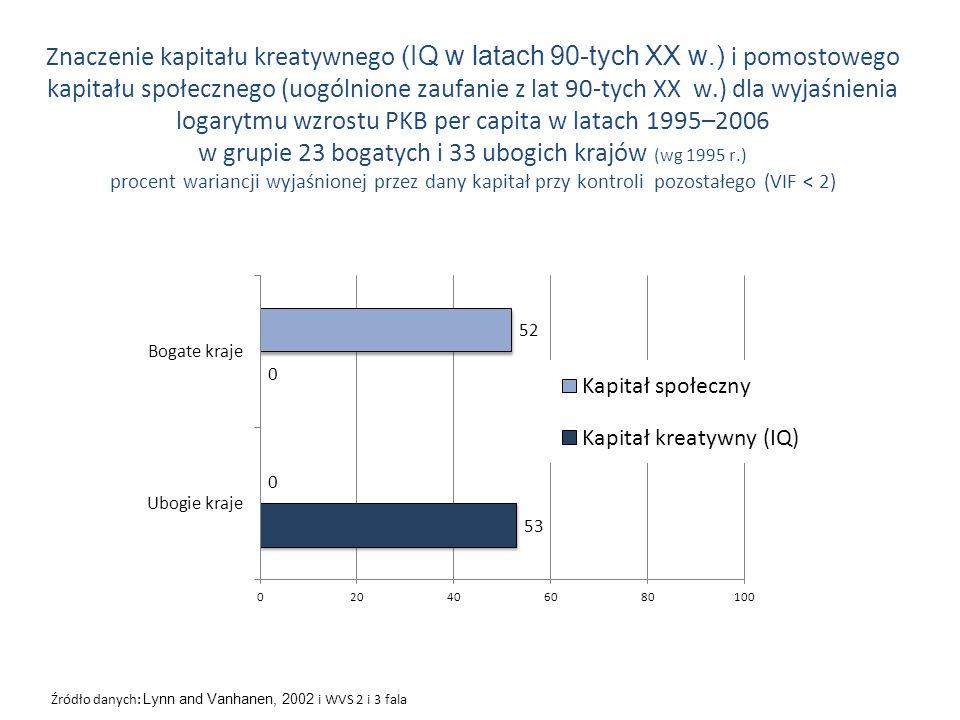 Znaczenie kapitału kreatywnego (IQ w latach 90-tych XX w