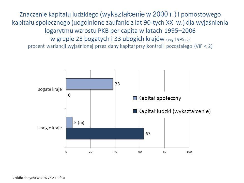 Znaczenie kapitału ludzkiego (wykształcenie w 2000 r