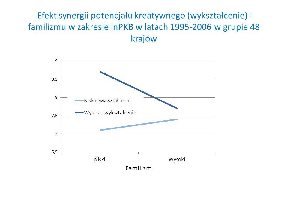 Efekt synergii potencjału kreatywnego (wykształcenie) i familizmu w zakresie lnPKB w latach 1995-2006 w grupie 48 krajów