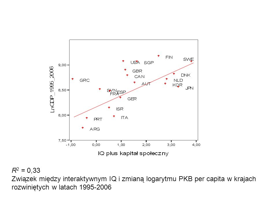 R2 = 0,33 Związek między interaktywnym IQ i zmianą logarytmu PKB per capita w krajach rozwiniętych w latach 1995-2006.