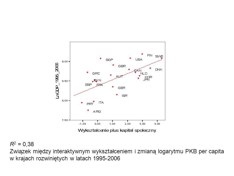 R2 = 0,38 Związek między interaktywnym wykształceniem i zmianą logarytmu PKB per capita w krajach rozwiniętych w latach 1995-2006.