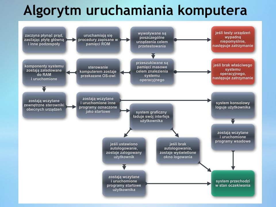 Algorytm uruchamiania komputera