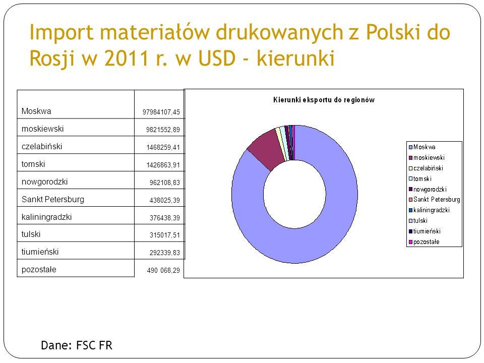 Import materiałów drukowanych z Polski do Rosji w 2011 r